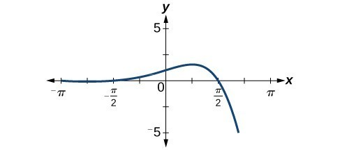 Graph of a one-to-one function.