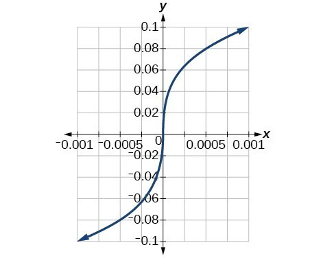 Graph of a cube root function.