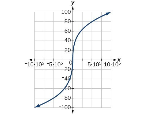 Graph of a cubic root function.