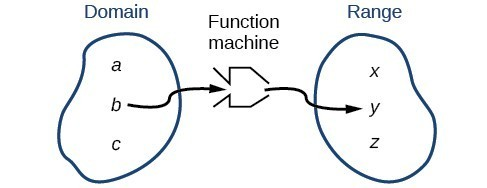 Diagram of how a function relates two relations.