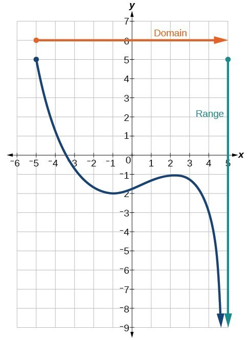 Graph of a polynomial that shows the x-axis is the domain and the y