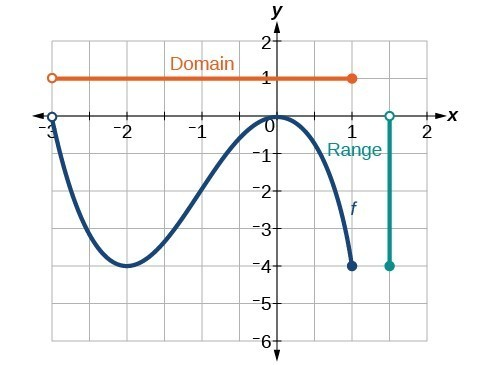 graph of the previous function shows the domain and range