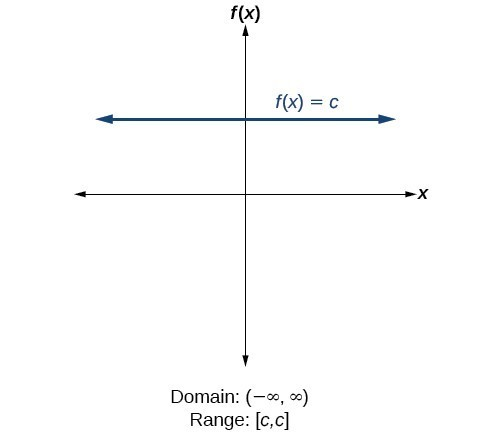 Find Domains And Ranges Of The Toolkit Functions College Algebra
