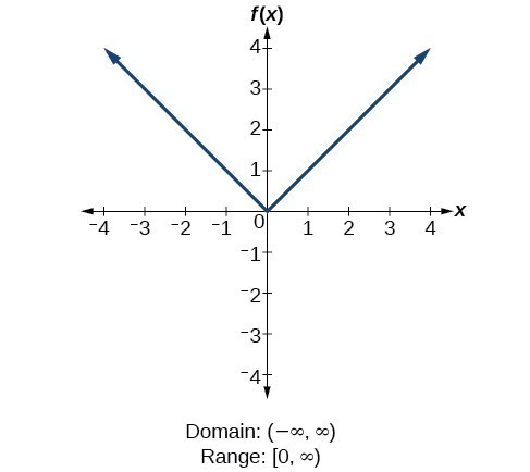 Absolute function f(x)=|x|.