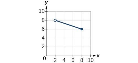 Graph of a function from (2, 8].