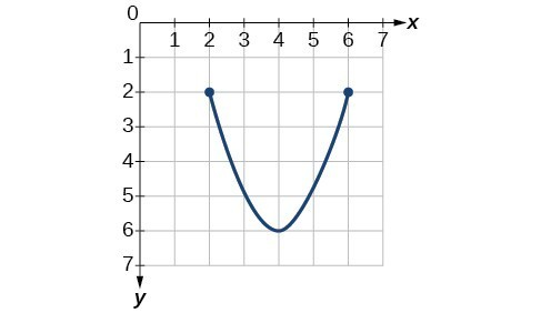 Graph of a function from [2, 6].