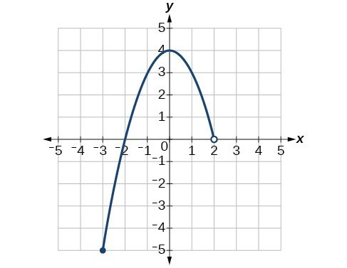 Graph of a function from [-3, 2).