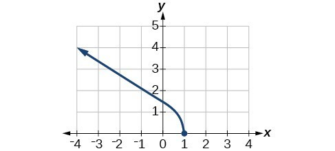 Graph of a function from (-infinity, 2].