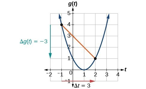 Graph of a parabola with a line from points (-1, 4) and (2, 1) to show the changes for g(t) and t.