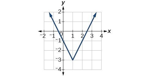 Graph of an absolute value function with minimum at (1, -3), and f(x) approaching positive infinity as x approaches negative infinity, f(x) approaches positive infinity as x approaches infinity.