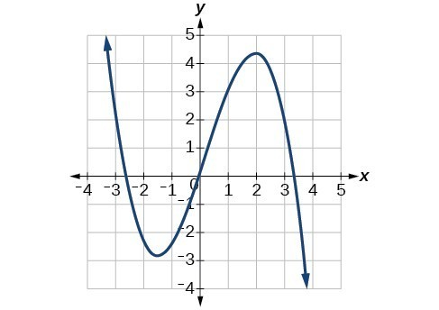 Graph of a cubic function with f(x) increasing to positive infinity as x approaches negative infinity, a local minimum at (-1.5, -2.5), passing through the origin, a local max. at (2, 4.5) and f(x) decreasing to negative infinity as x approaches positive infinity.