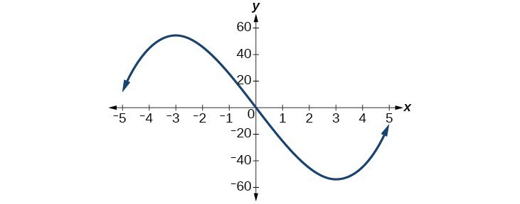 Graph of a cubic function passing through the origin, with local max at approximately (-3, 50) and decreasing to negative infinity as x approaches negative infinity. f(x) has a local minimum at (3, -50) and approaches infinity as x approaches positive infinity.