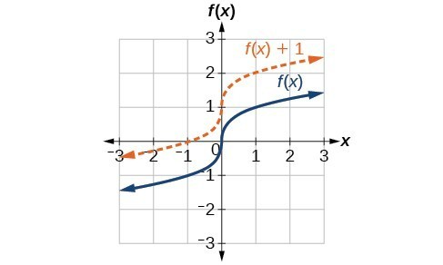 Graph of f of x equals the cubed root of x shifted upward one unit, the resulting graph passes through the point (0,1) instead of (0,0), (1, 2) instead of (1,1) and (-1, 0) instead of (-1, -1)