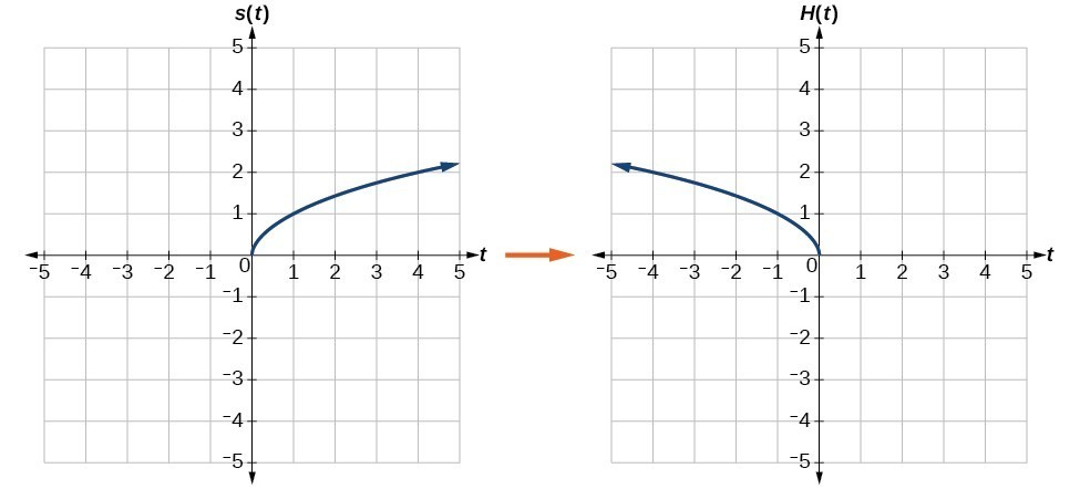 Graph of the horizontal reflection of the square root function.