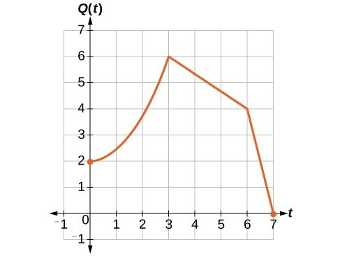 Graph of the population function doubled.