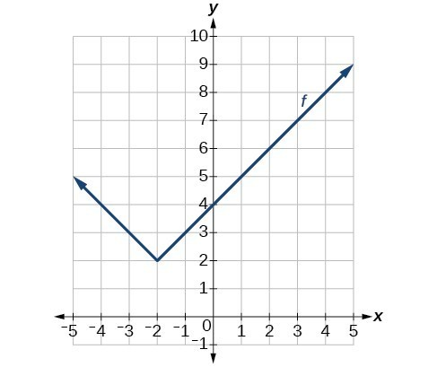 Graph of an absolute function with vertex at (-2, 2), decreasing on (-oo,-2) and increasing on (-2,oo).