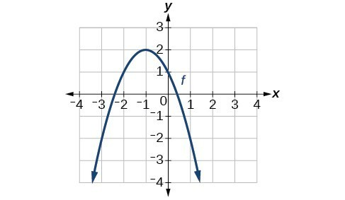 Graph of a parabola concave down, vertex at (-1,2).