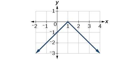 Graph of a vertically reflected absolute function.