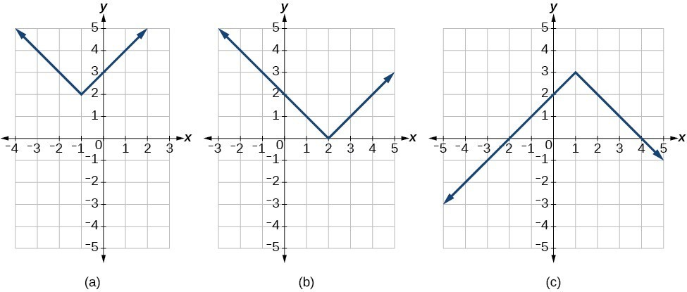 graph an absolute value function