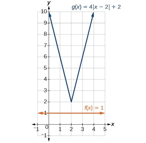 Graph of g(x)=4|x-2|+2 and f(x)=1.