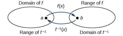 Domain and range of a function and its inverse.