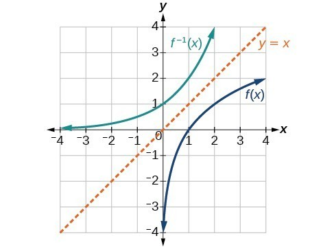 Graph of f(x) and f^(-1)(x).