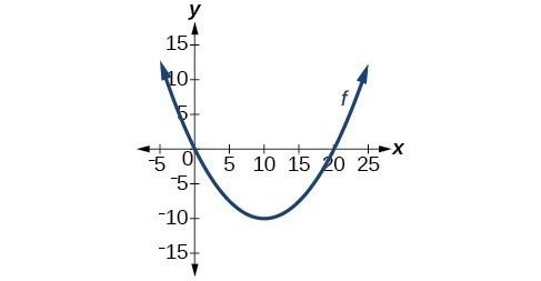 Graph of an upright parabola with vertex at (10, -10), passing through (0,0) and (25,0)