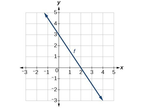 Graph of the line y = (-3/2)x  + 3