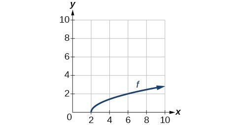 Graph of a square root function for {x|x>=2}