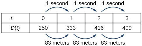 Table with the first row, labeled t, containing the seconds from 0 to 3, and with the second row, labeled D(t), containing the meters 250 to 499. The first row goes up by 1 second, and the second row goes up by 83 meters.