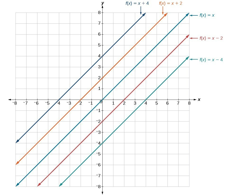 Characteristics of linear functions and their graphs graph showing y x y x2 y x robcynllc Image collections