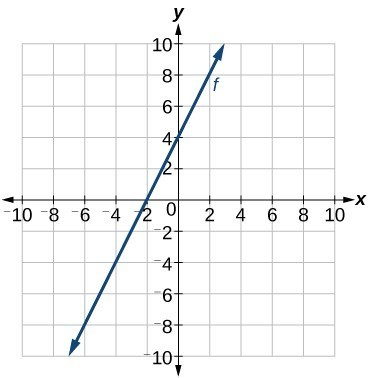Write the equation for a linear function from the graph of a