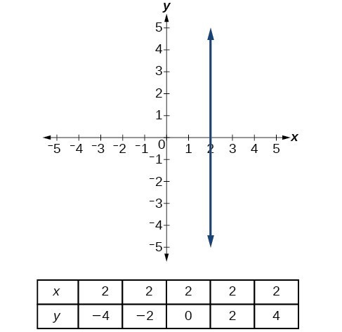 Write The Equation For A Linear Function From The Graph Of A Line
