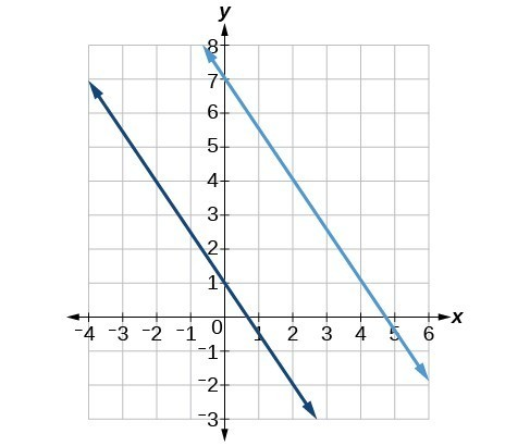 Parallel And Perpendicular Lines College Algebra