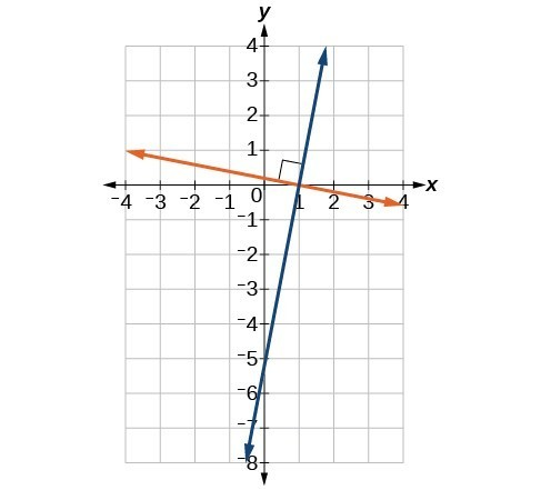 Graph of two functions where the blue line is perpendicular to the orange line.