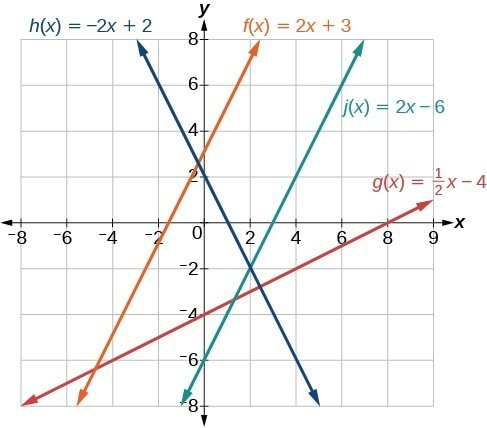 Graph of four functions where the blue line is h(x) = -2x + 2, the orange line is f(x) = 2x + 3, the green line is j(x) = 2x - 6, and the red line is g(x) = 1/2x - 4.