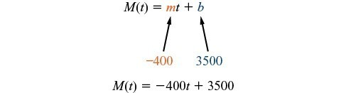 Pictoral of M(t) = -400t + 3500, with -400 highlighted as the slope, and 3500 highlighted as the intercept