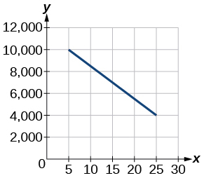 a decreasing linear function starting at coordinates (5, 10000) and ending at (25, 4000).