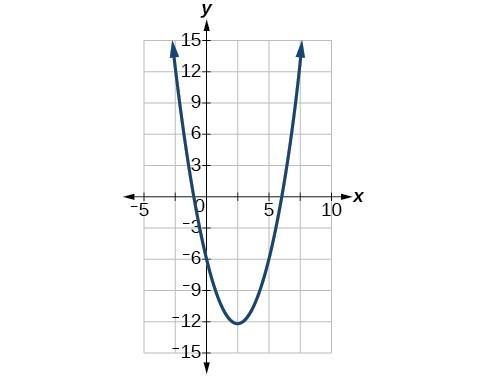 Graph of f(x)x^2-5x-6