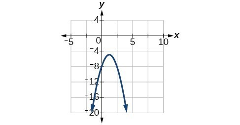 Graph of f(x)=-2x^2+5x-8