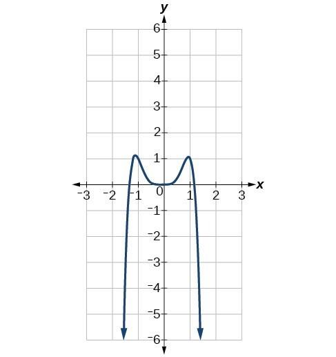 Graph of f(x)=-2x^6-x^5+3x^4+x^3.