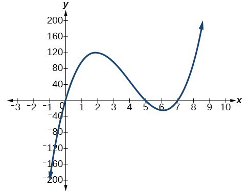 Graph of f(x)=x(14-2x)(10-2x).
