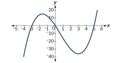 Graph of f(x)=-x^3+x^2+2x.