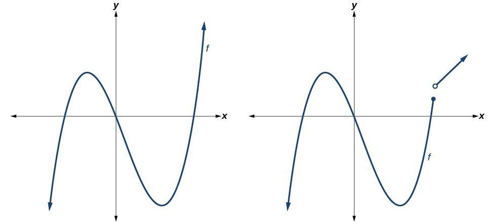 Read: Graphs of Polynomial Functions | Intermediate Algebra
