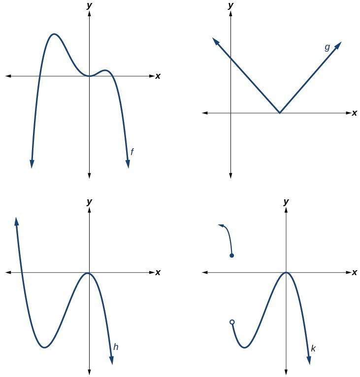 Two graphs in which one has a polynomial function and the other has a function closely resembling a polynomial but is not.