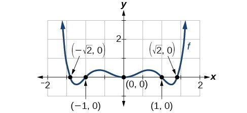 Four graphs where the first graph is of an even-degree polynomial, the second graph is of an absolute function, the third graph is an odd-degree polynomial, and the fourth graph is a disjoint function.