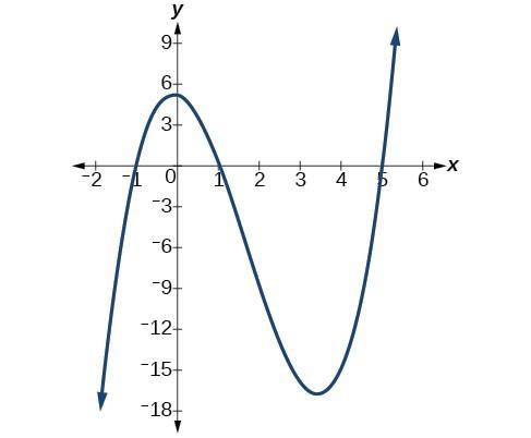 Graph of f(x)=x^6-3x^4+2x^2 with its five intercepts, (-sqrt(2), 0), (-1, 0), (0, 0), (1, 0), and (sqrt(2), 0).
