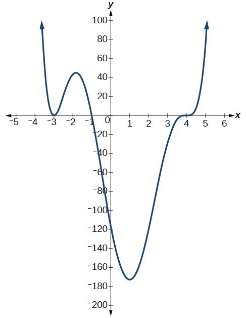 Three graphs showing three different polynomial functions with multiplicity 1, 2, and 3.