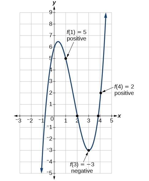 Use The Intermediate Value Theorem College Algebra