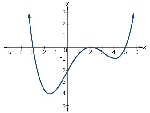 Graph of a positive even-degree polynomial with zeros at x=-3, 2, 5 and y=-2.